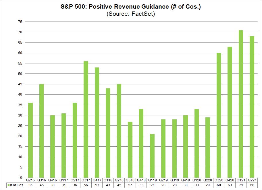 S&P 500 Positive Revenue Guidance No. of Cos.