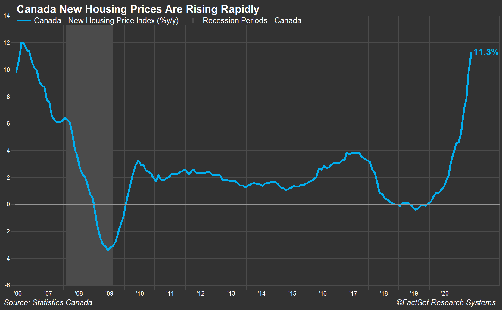 Canada New Housing Prices
