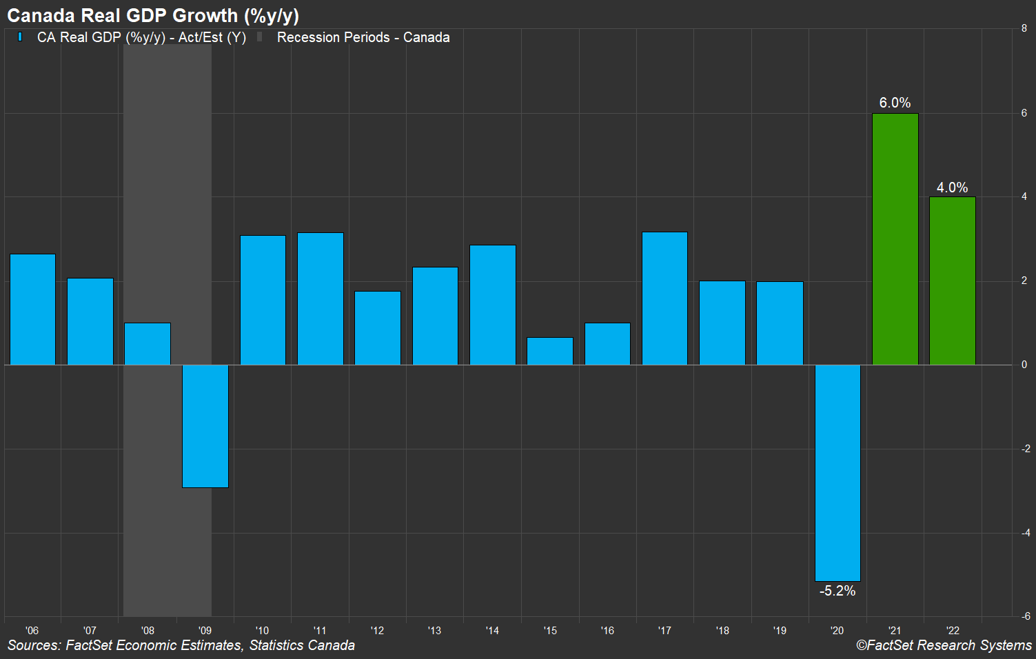 Canada Real GDP Growth