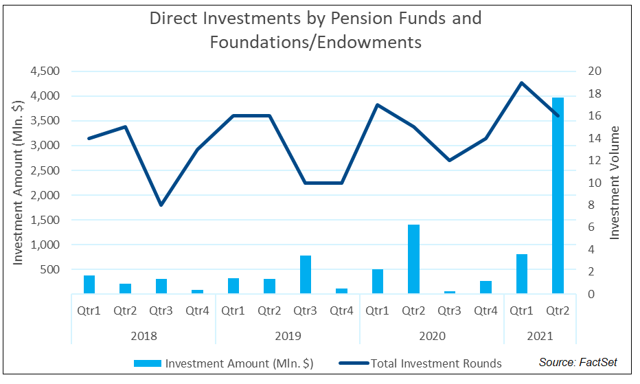Direct Investments by Pension Funds Foundations Endowments