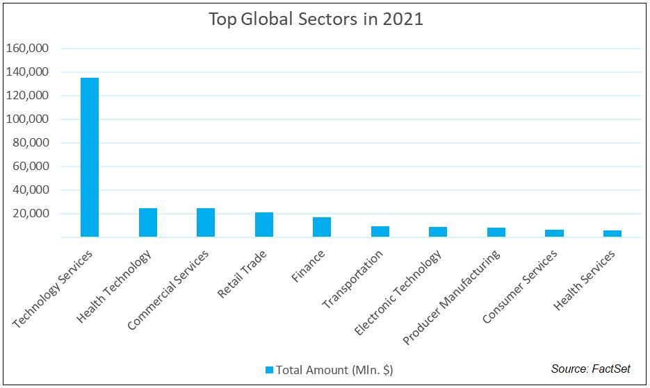 Top Global Sectors in 2021