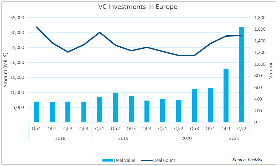 VC Investments in Europe
