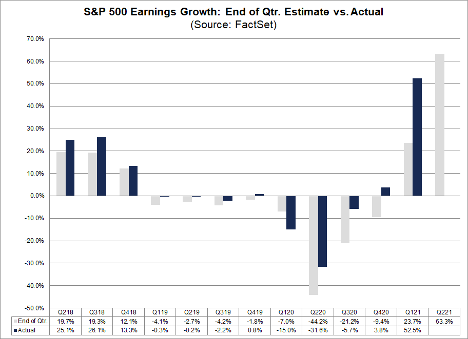 S&P-500-earnings-growth-end-of-quarter-estimate-vs-actual