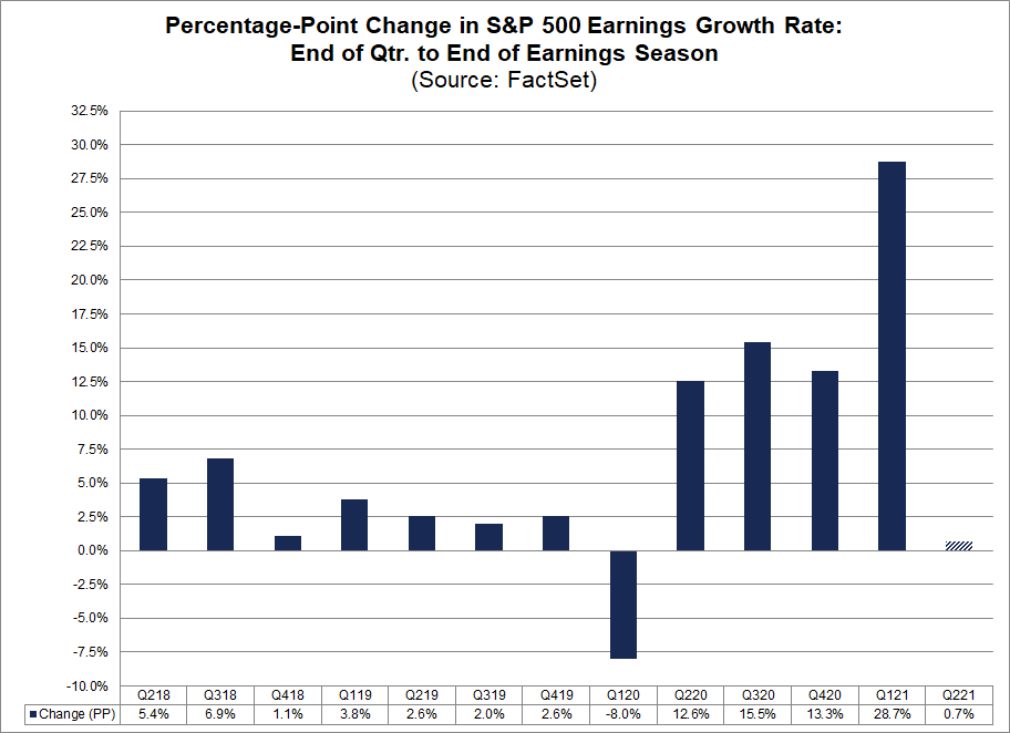 percentage-point-change-in-S&P-500-earnings-growth-rate