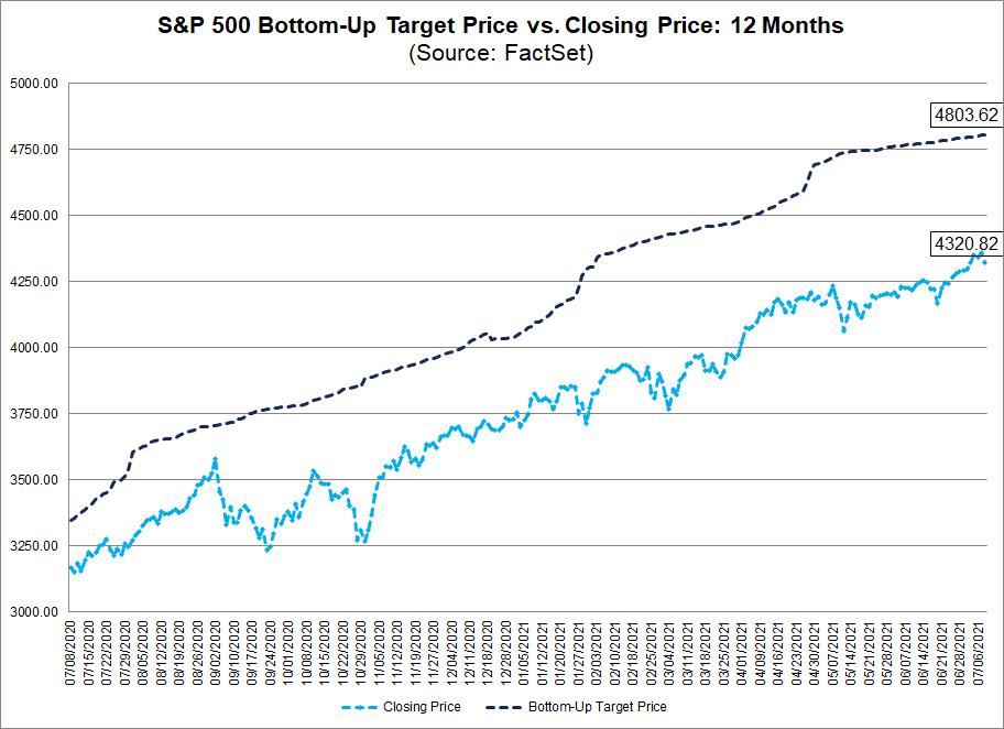 s&p-500-bottom-up-target-price-vs-closing-price-12-months