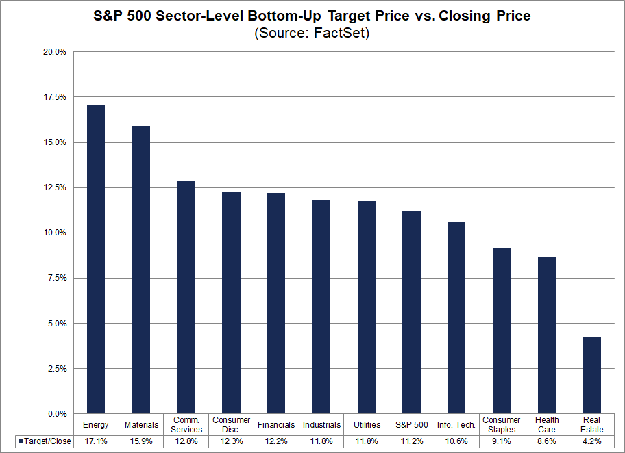 s&p-500-sector-level-bottom-up-target-price-vs-closing-price
