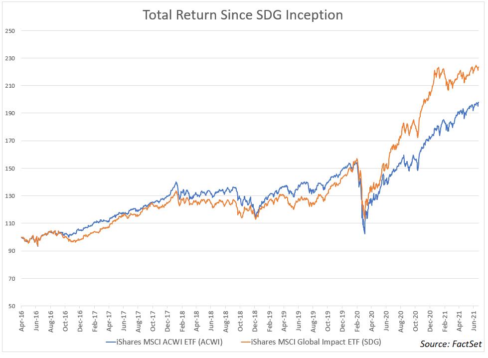 total-return-since-sdg-inception-sdg-acwi