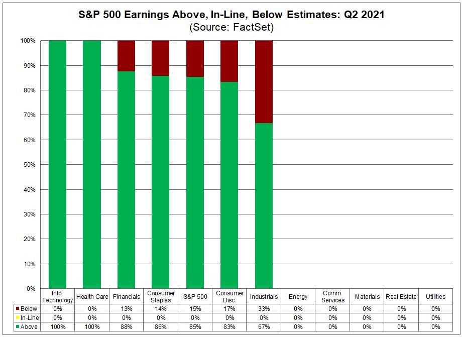 sp500-earnings-above-in-line-below-estimates-q22021