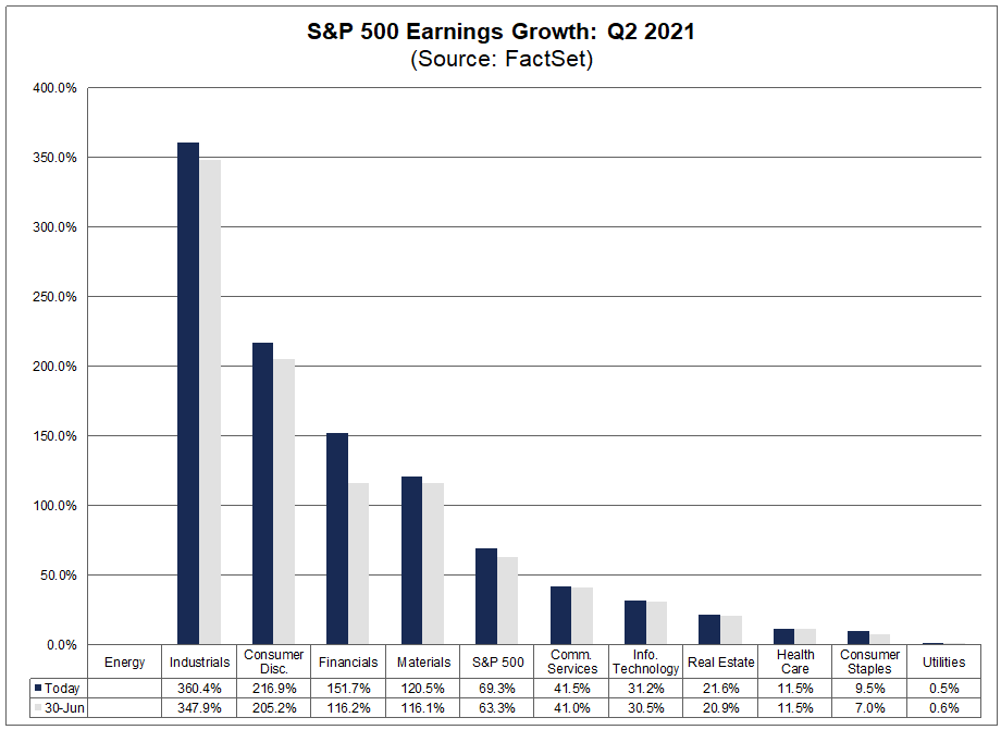 sp500-earnings-growth-q22021