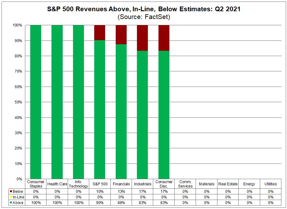 sp500-revenues-above-in-line-below-estimates-q22021