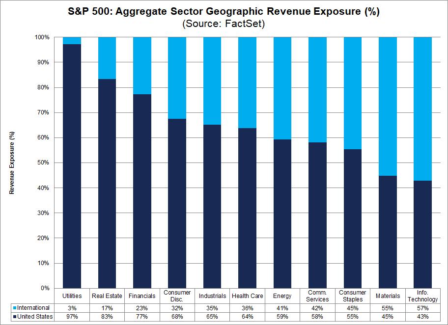 sp500-aggregate-sector-geographic-revenue-exposure