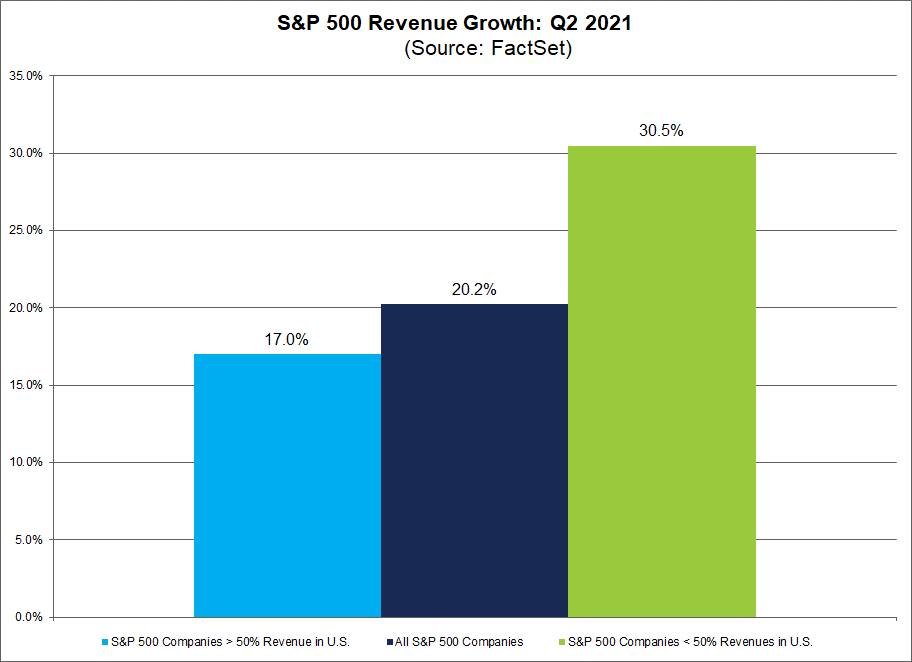 sp500-revenue-growth-q22021