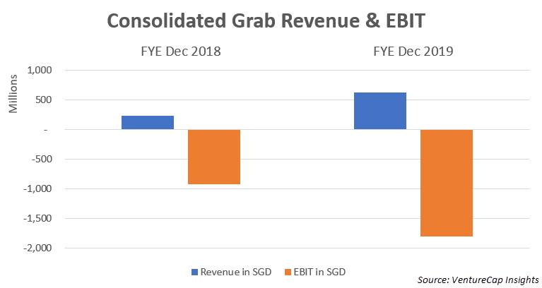 vci-consolidated-grab-revenue-ebit