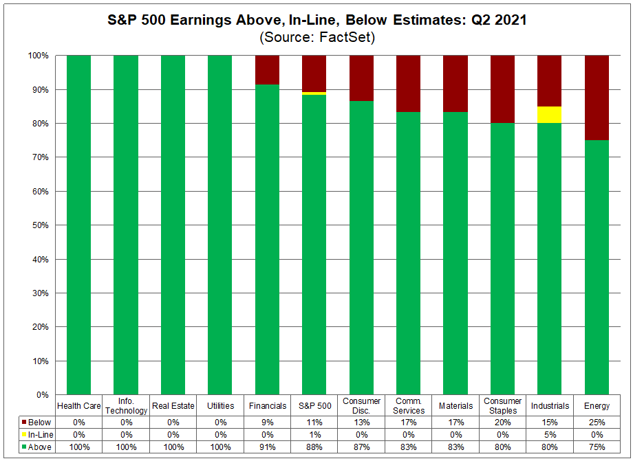 sp500-earnings-above-in-line-below-estimates-q2-2021