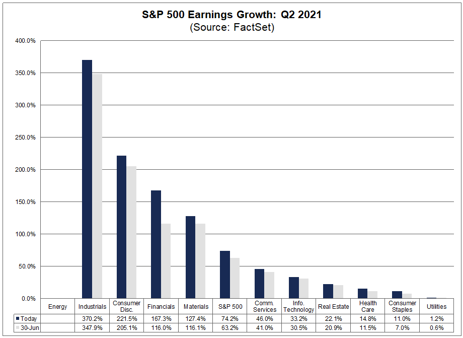 sp500-earnings-growth-q2-2021