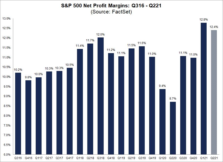 sp500-net-profit-margins-q316-q221