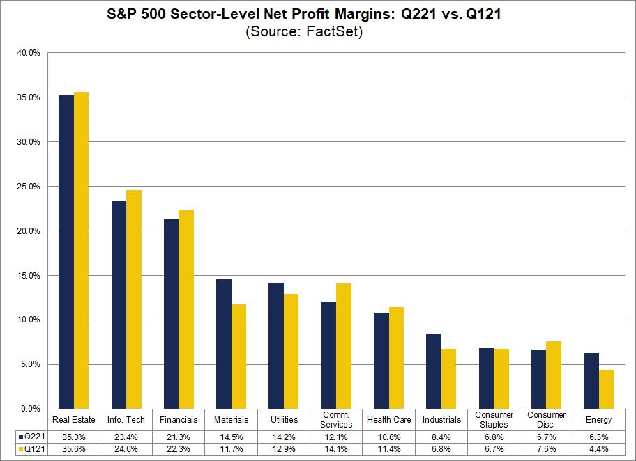 sp500-sector-level-net-profit-margins-q221-vs-q121