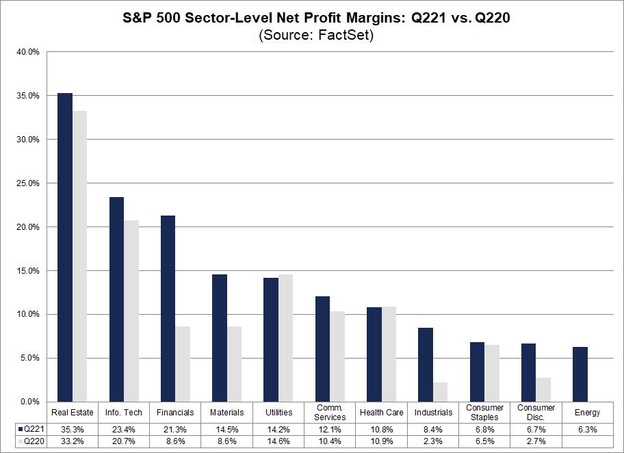 sp500-sector-level-net-profit-margins-q221-vs-q220