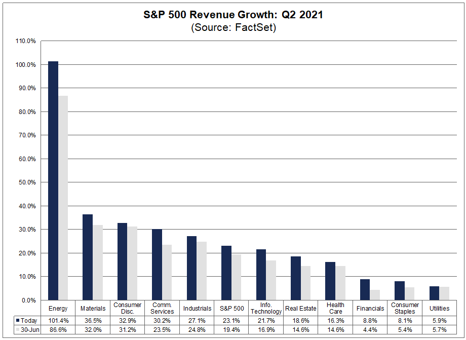 sp500-revenue-growth-q2-2021