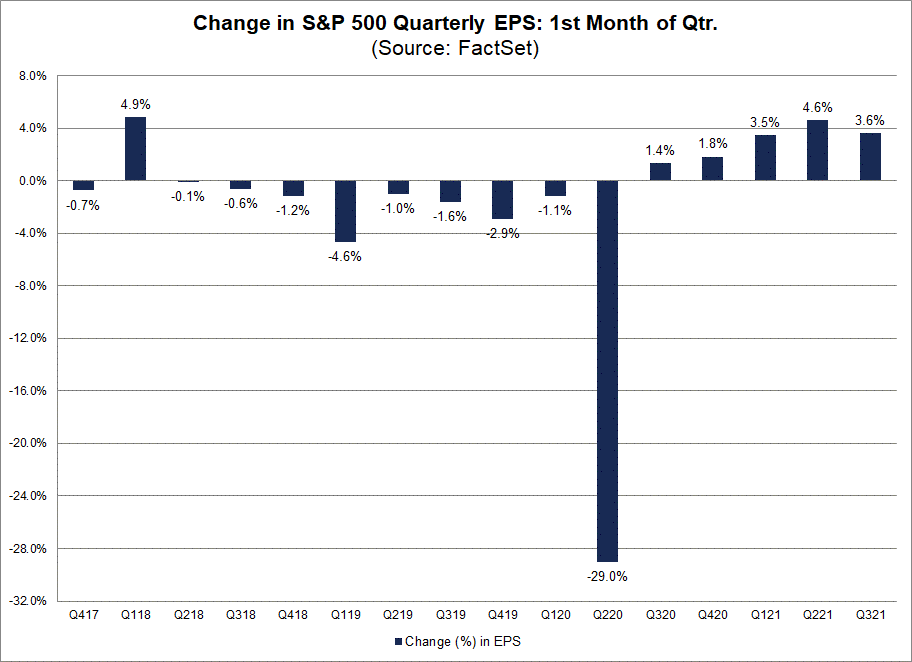 change-in-sp500-quarterly-eps