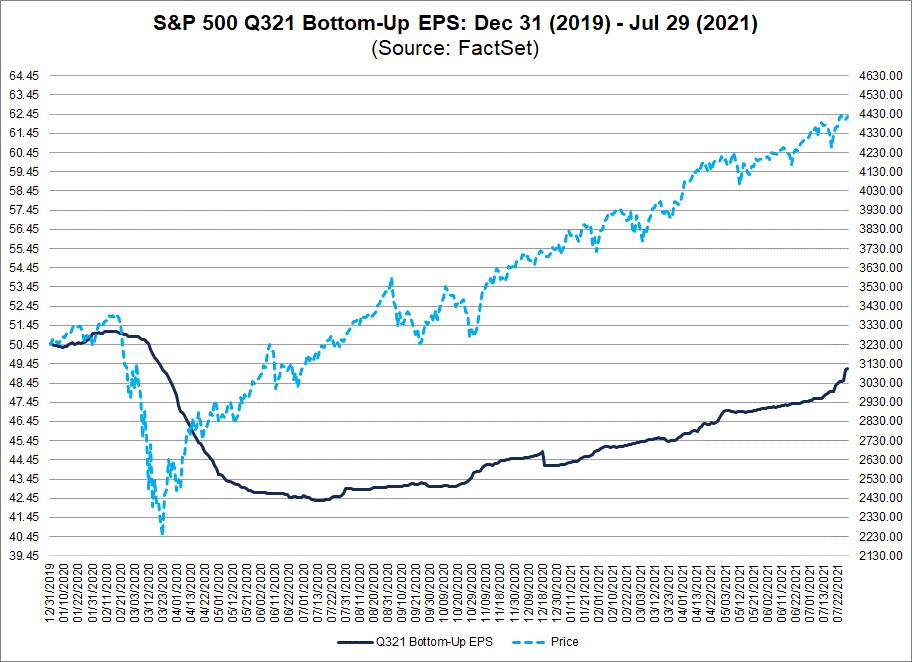 sp500-q321-bottom-up-eps-dec-31-2019-jul-29-2021