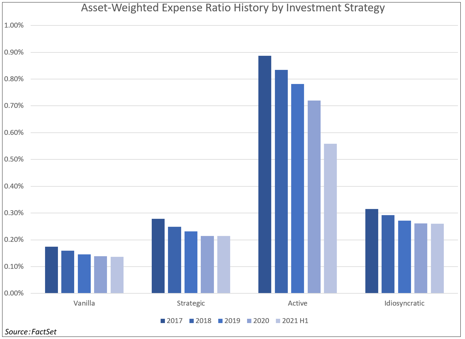 asset-weighted-expense-ratio-history-by-investment-strategy