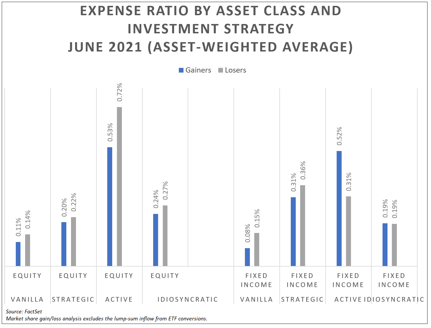 expense-ratio-by-asset-class-and-investment-strategy-june-2021
