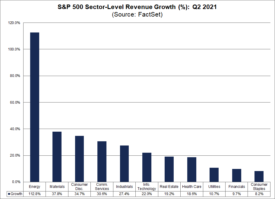 sp500-sector-level-revenue-growth-percent-q2-2021