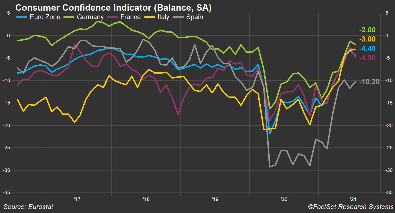 eurozone-consumer-confidence