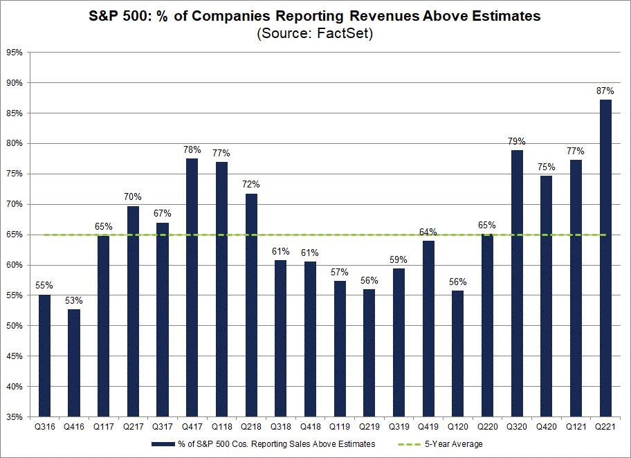 sp500-percent-of-companies-reporting-revenues-above-estimates