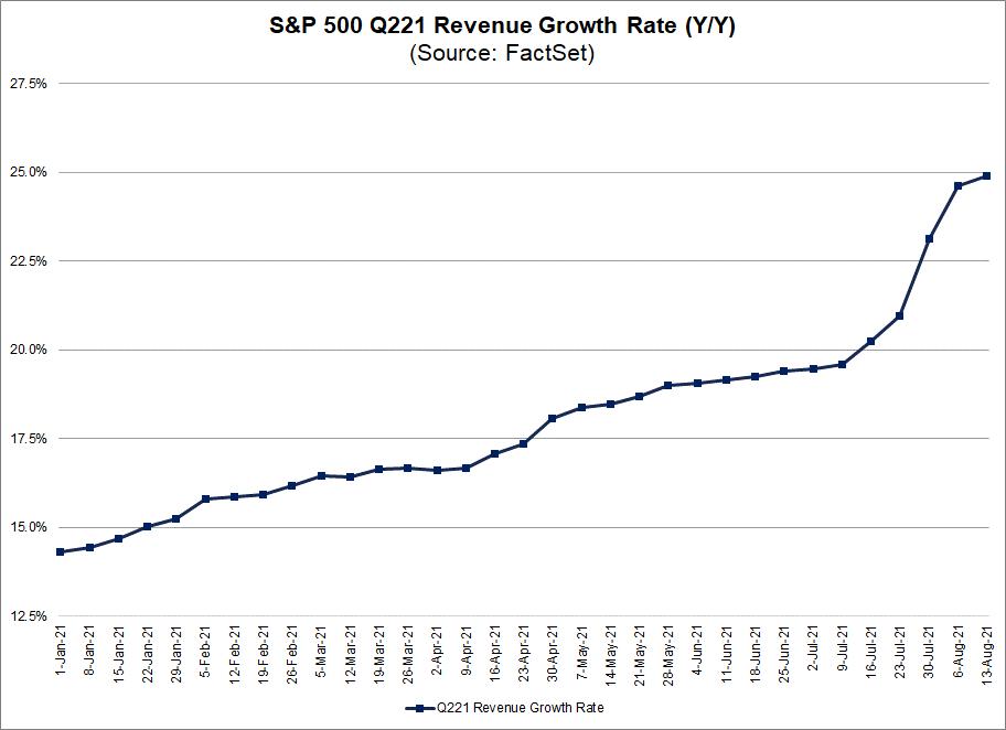 sp500-q2-2021-revenue-growth-rate