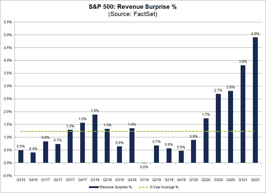 sp500-revenue-surprise-percent