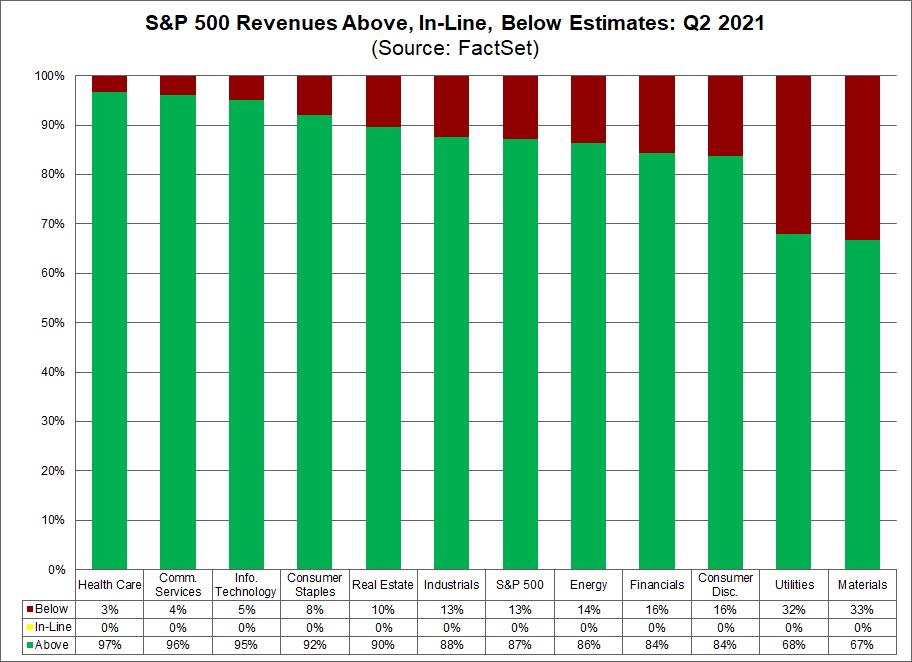 sp500-revenues-above-in-line-below-estimates-q2-2021