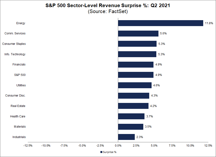 sp500-sector-level-revenue-surprise-percent-q2-2021