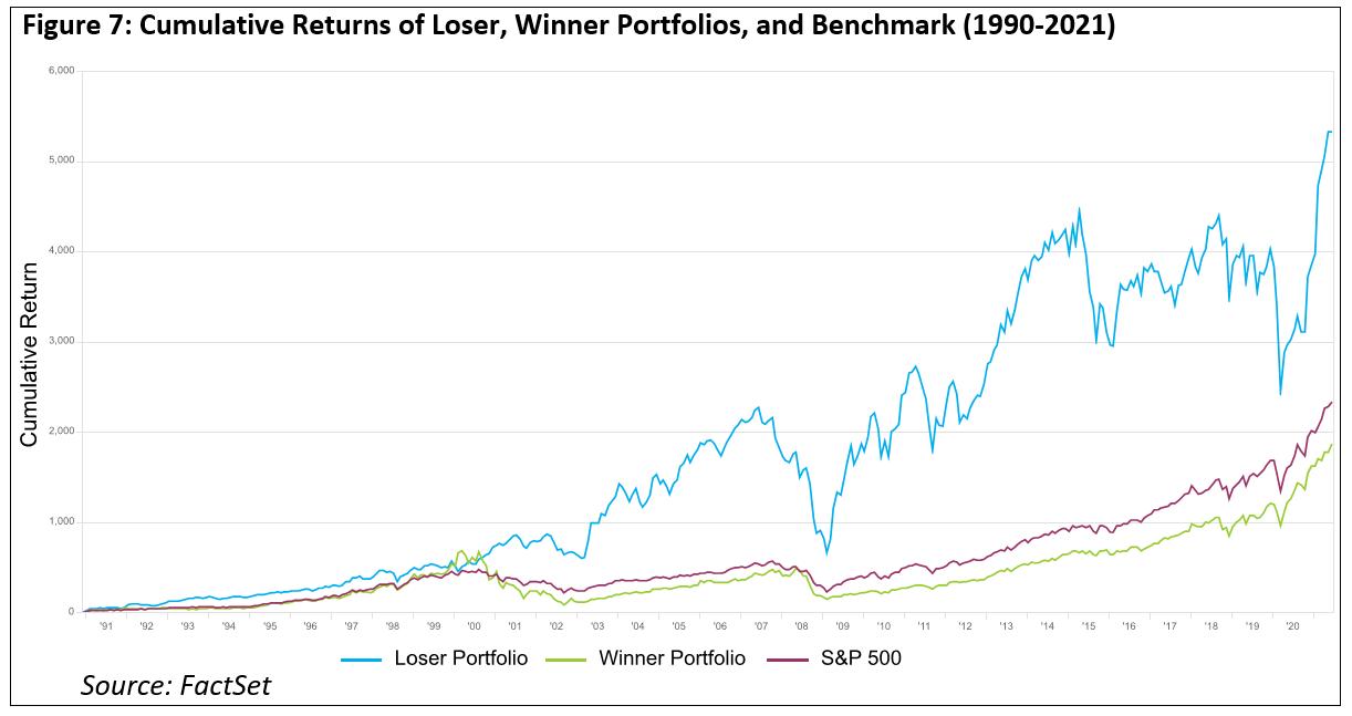 cumulative-returns-loser-winner-portfolios-benchmark