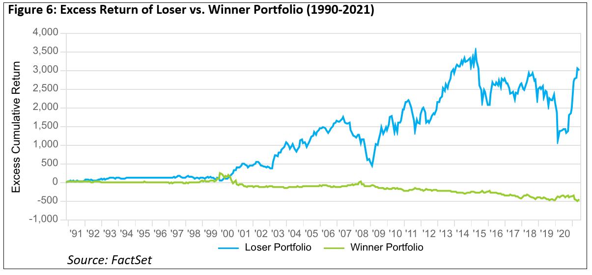 excess-return-of-loser-vs-winner-portfolio