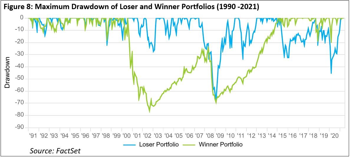 maximum-drawdown-loser-and-winner-portfolios