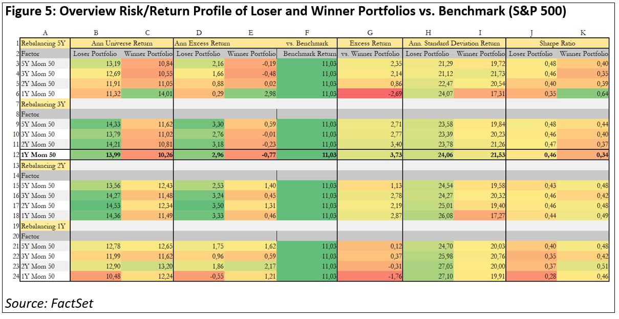 overview-risk-return-profile-of-loser-and-winner-portfolios-vs-benchmark