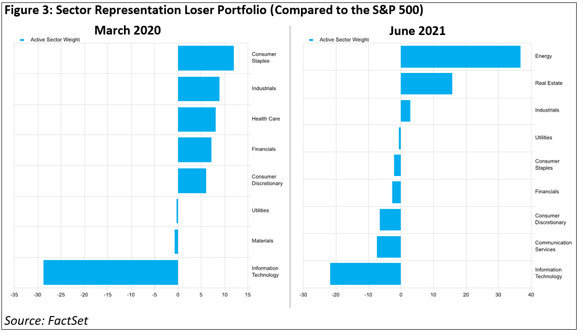 sector-representation-loser-portfolio