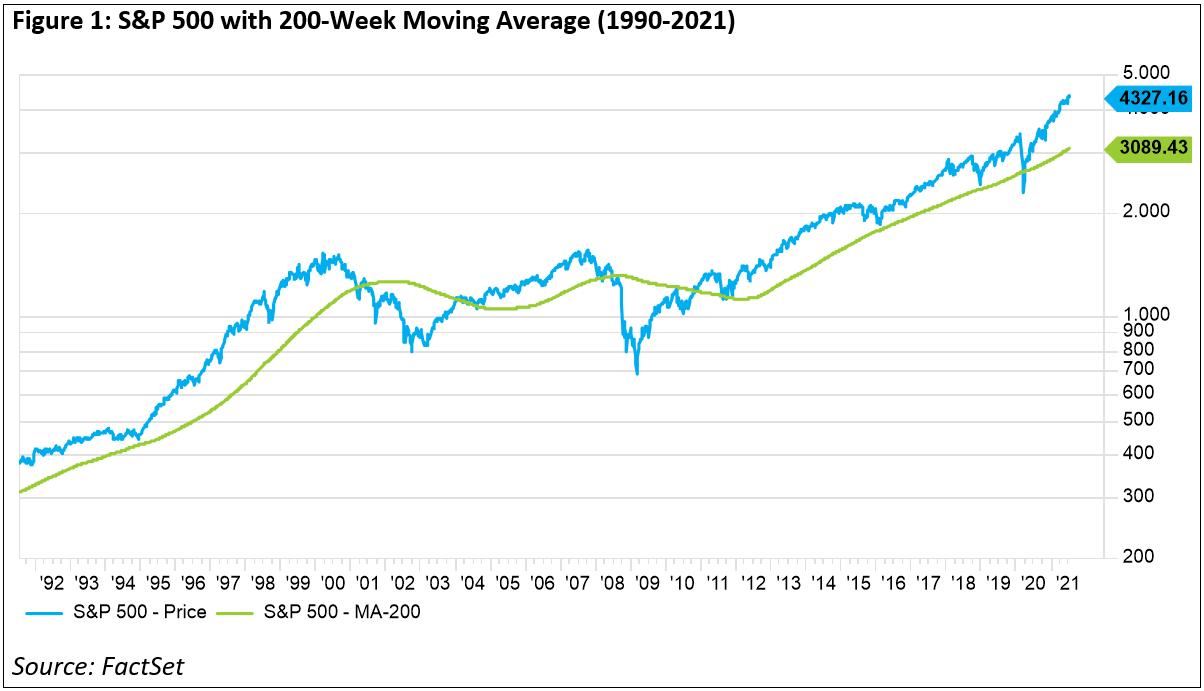 sp500-200-week-moving-average