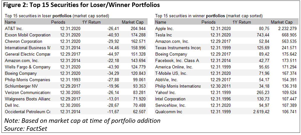 top-15-securities-for-loser-winner-portfolios