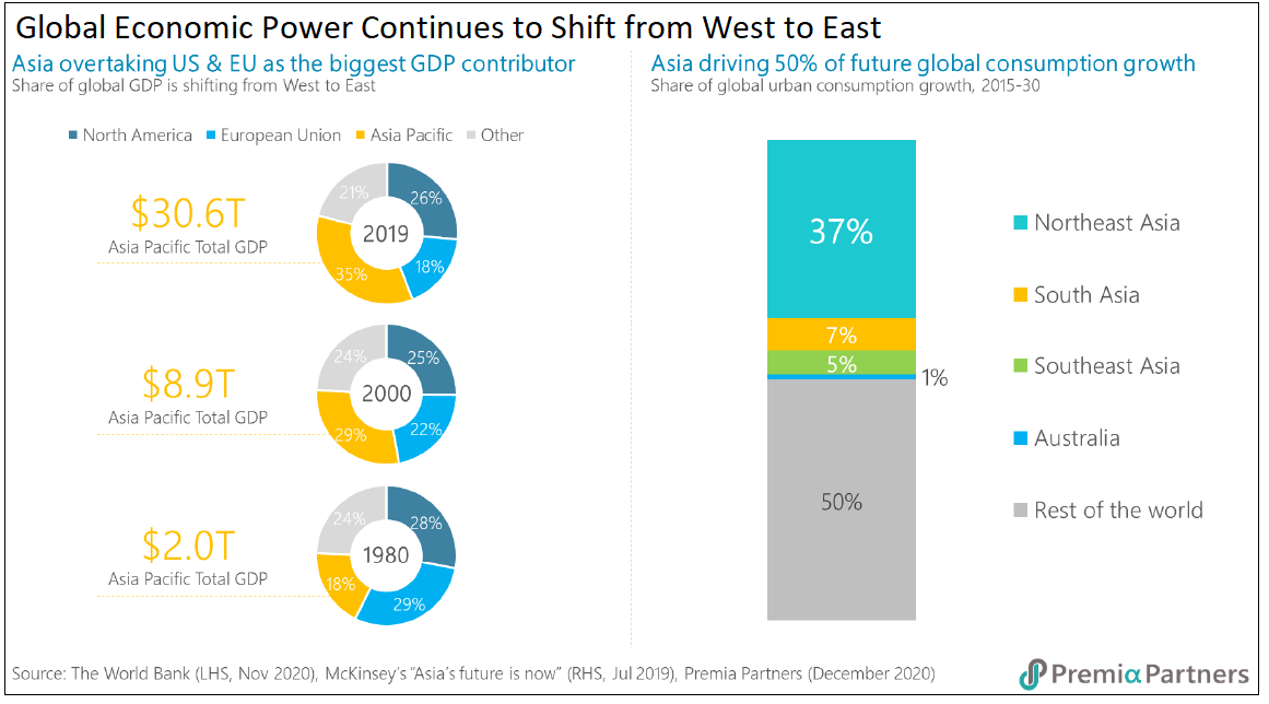 global-economic-power-shift