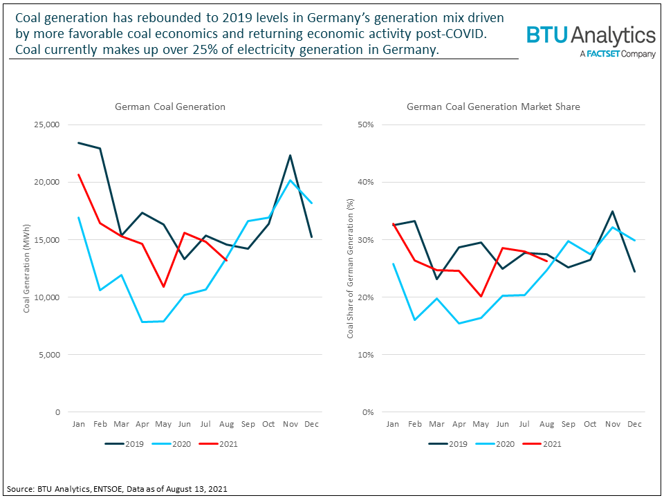 coal-generation