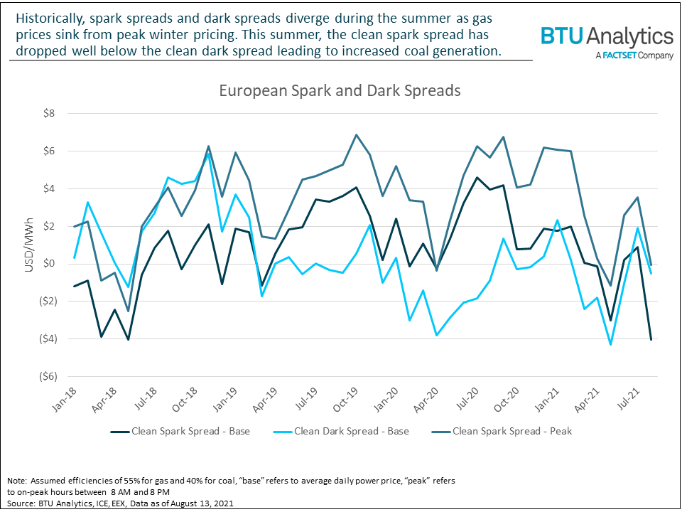 historical-spreads