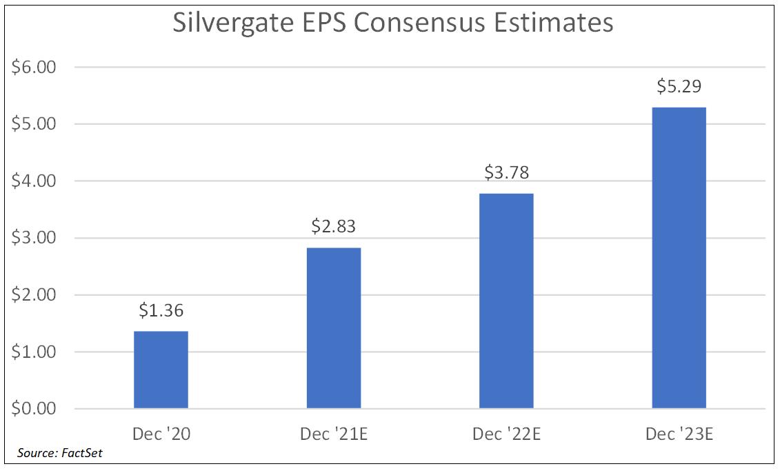 silvergate-eps-consensus-estimates