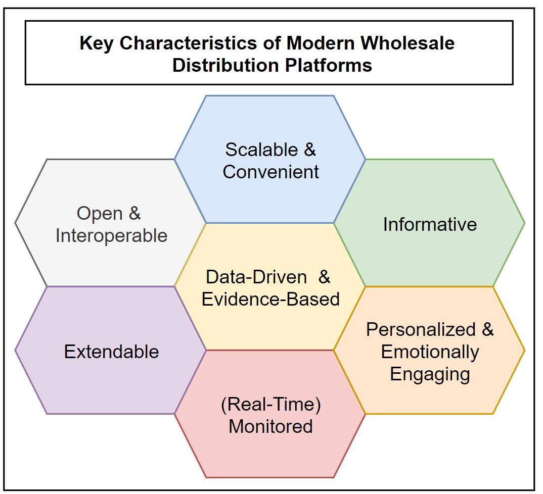 key-characteristics-modern-wholesale-distribution-platforms