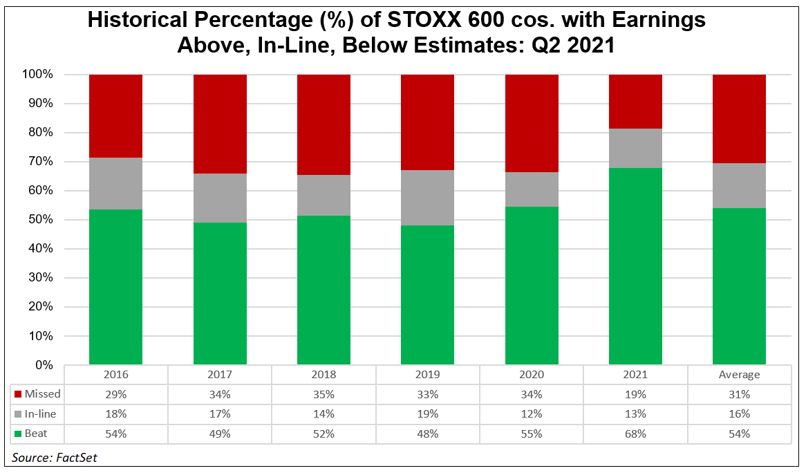 historical-percentage-stoxx-600-cos-with-earnings-above-in-line-below-estimates-q2-2021