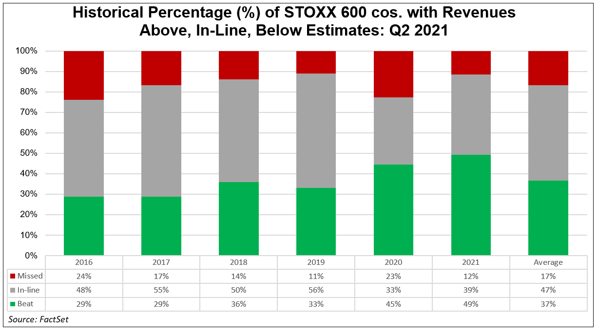 historical-percentage-stoxx-600-cos-with-revenues-above-in-line-below-estimates-q2-2021