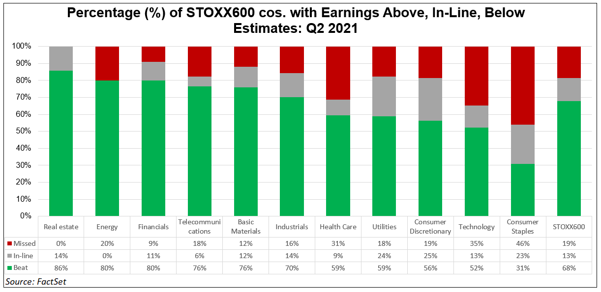 percentage-stoxx-600-cos-with-earnings-above-in-line-below-estimates-q2-2021