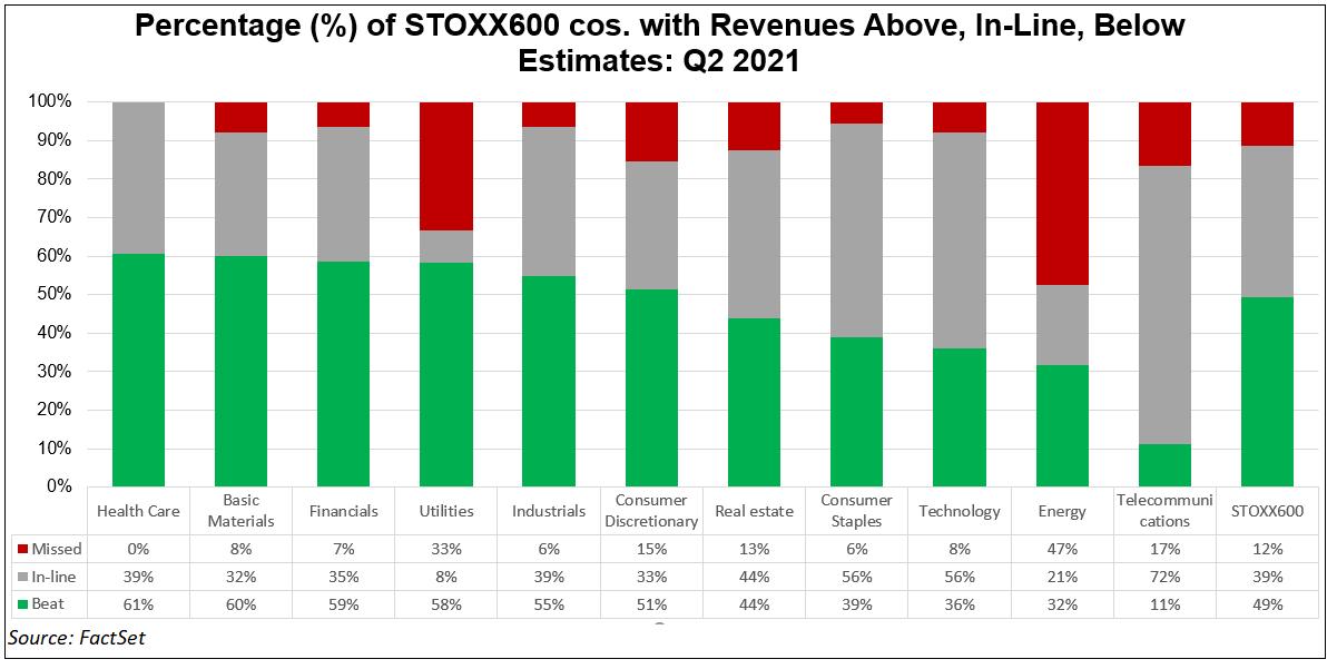 percentage-stoxx-600-cos-with-revenues-above-in-line-below-estimates-q2-2021